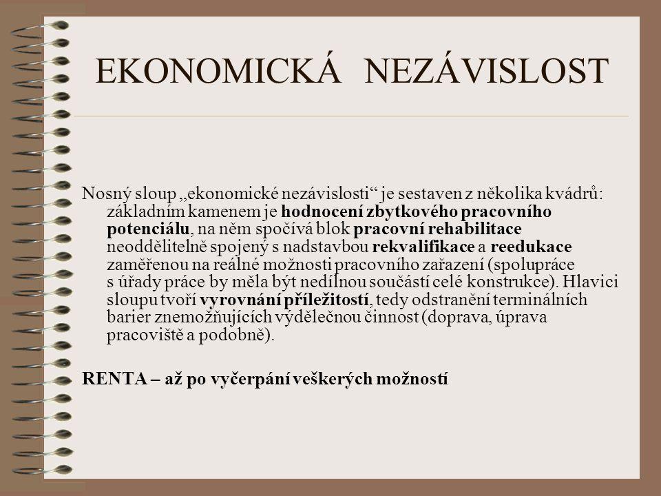 """EKONOMICKÁ NEZÁVISLOST Nosný sloup """"ekonomické nezávislosti je sestaven z několika kvádrů: základním kamenem je hodnocení zbytkového pracovního potenciálu, na něm spočívá blok pracovní rehabilitace neoddělitelně spojený s nadstavbou rekvalifikace a reedukace zaměřenou na reálné možnosti pracovního zařazení (spolupráce s úřady práce by měla být nedílnou součástí celé konstrukce)."""