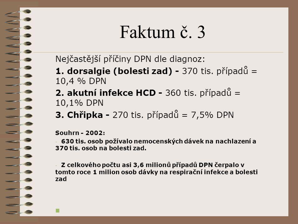 Faktum č. 3 Nejčastější příčiny DPN dle diagnoz: 1. dorsalgie (bolesti zad) - 370 tis. případů = 10,4 % DPN 2. akutní infekce HCD - 360 tis. případů =