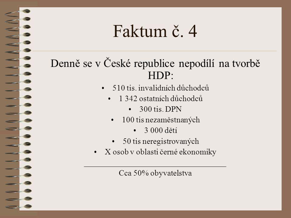 Faktum č. 4 Denně se v České republice nepodílí na tvorbě HDP: 510 tis. invalidních důchodců 1 342 ostatních důchodců 300 tis. DPN 100 tis nezaměstnan