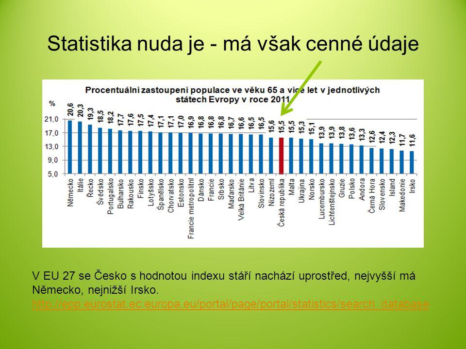 Statistika nuda je - má však cenné údaje V EU 27 se Česko s hodnotou indexu stáří nachází uprostřed, nejvyšší má Německo, nejnižší Irsko. http://epp.e
