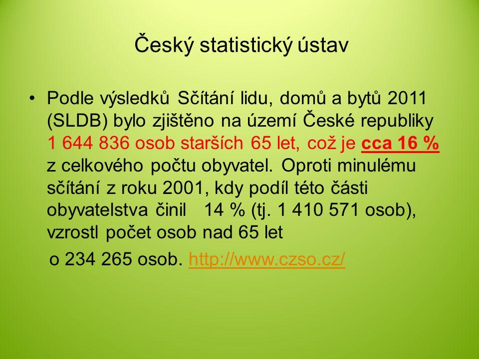 Český statistický ústav Podle výsledků Sčítání lidu, domů a bytů 2011 (SLDB) bylo zjištěno na území České republiky 1 644 836 osob starších 65 let, co