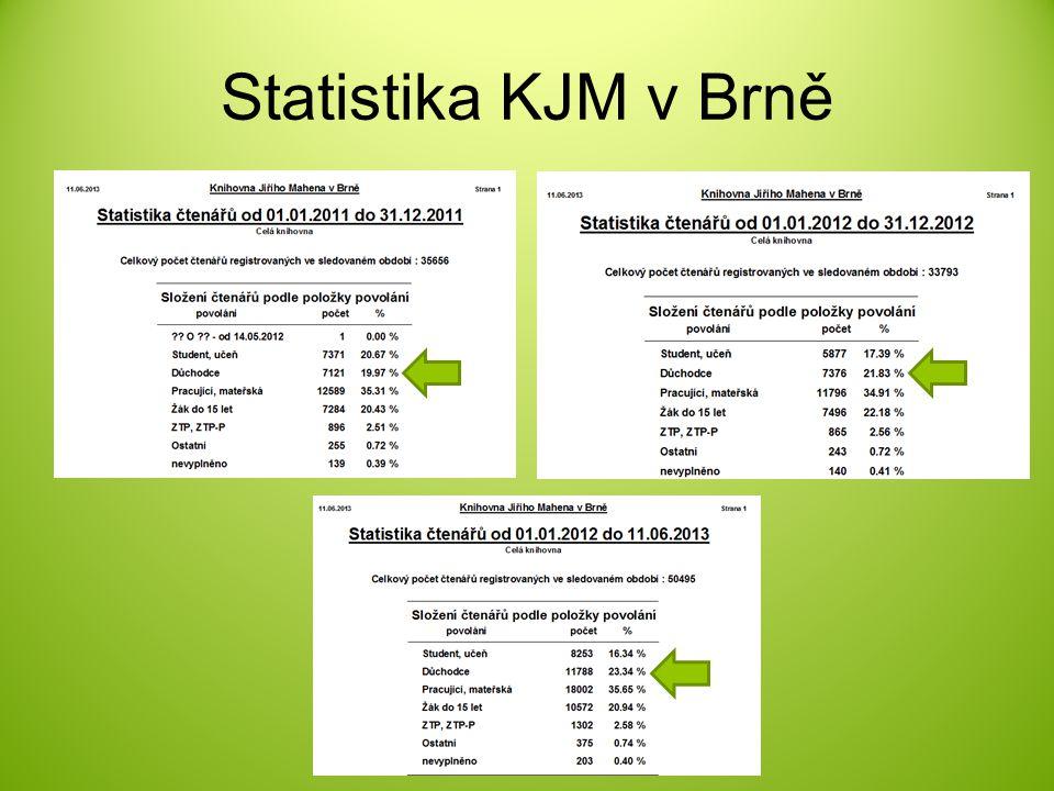KJM je partnerem projektu Senior pasy do projektu se knihovna zapojila 1.11.2010 Je určen obyvatelům Jihomoravského kraje, kteří dovršili 55 a více let..