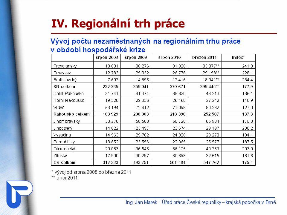 IV. Regionální trh práce Vývoj počtu nezaměstnaných na regionálním trhu práce v období hospodářské krize Ing. Jan Marek - Úřad práce České republiky –