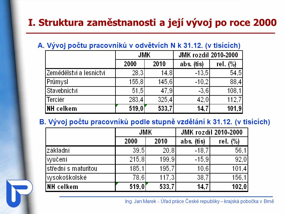 I. Struktura zaměstnanosti a její vývoj po roce 2000 A. Vývoj počtu pracovníků v odvětvích N k 31.12. (v tisících) B. Vývoj počtu pracovníků podle stu