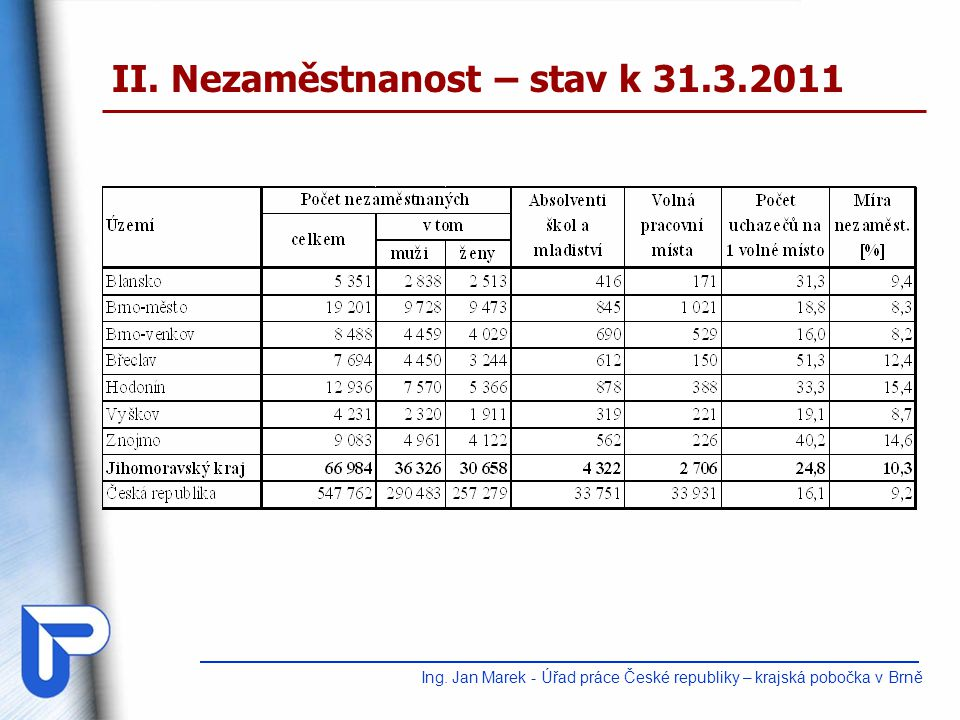 II. Nezaměstnanost – stav k 31.3.2011 Ing. Jan Marek - Úřad práce České republiky – krajská pobočka v Brně