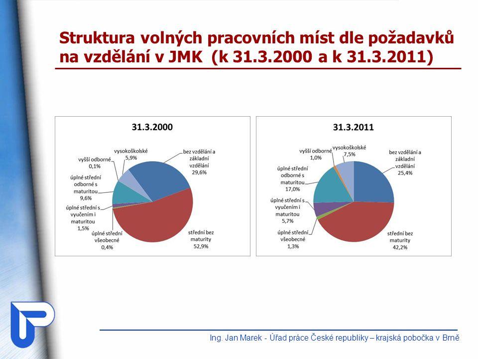 Struktura volných pracovních míst dle požadavků na vzdělání v JMK (k 31.3.2000 a k 31.3.2011) Ing.