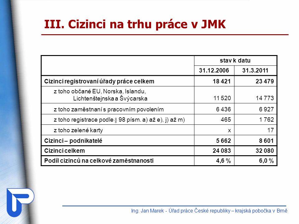 III. Cizinci na trhu práce v JMK stav k datu 31.12.200631.3.2011 Cizinci registrovaní úřady práce celkem18 42123 479 z toho občané EU, Norska, Islandu