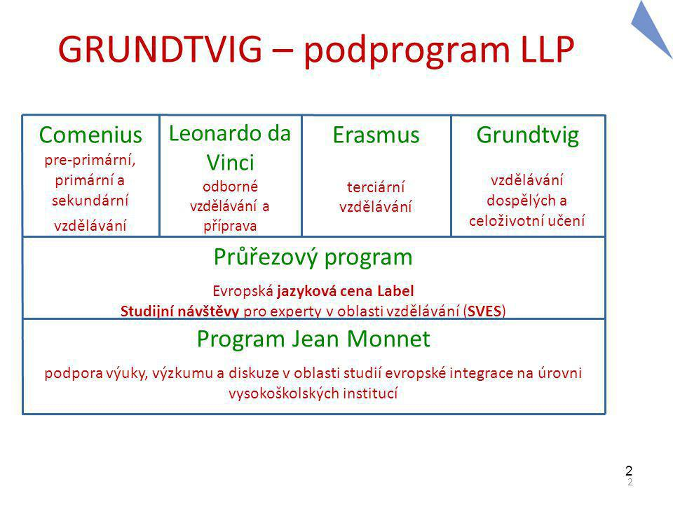 2 2 GRUNDTVIG – podprogram LLP Comenius pre-primární, primární a sekundární vzdělávání Leonardo da Vinci odborné vzdělávání a příprava Erasmus terciární vzdělávání Grundtvig vzdělávání dospělých a celoživotní učení Průřezový program Evropská jazyková cena Label Studijní návštěvy pro experty v oblasti vzdělávání (SVES) Program Jean Monnet podpora výuky, výzkumu a diskuze v oblasti studií evropské integrace na úrovni vysokoškolských institucí