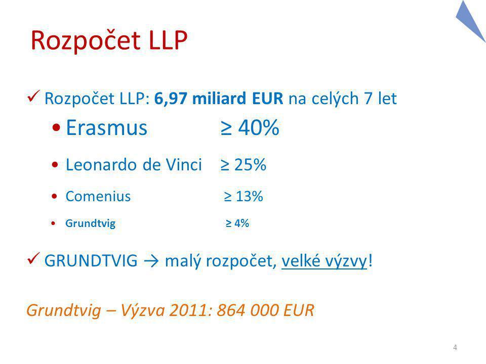 4 Rozpočet LLP Rozpočet LLP: 6,97 miliard EUR na celých 7 let Erasmus≥ 40% Leonardo de Vinci≥ 25% Comenius ≥ 13% Grundtvig ≥ 4% GRUNDTVIG → malý rozpočet, velké výzvy.