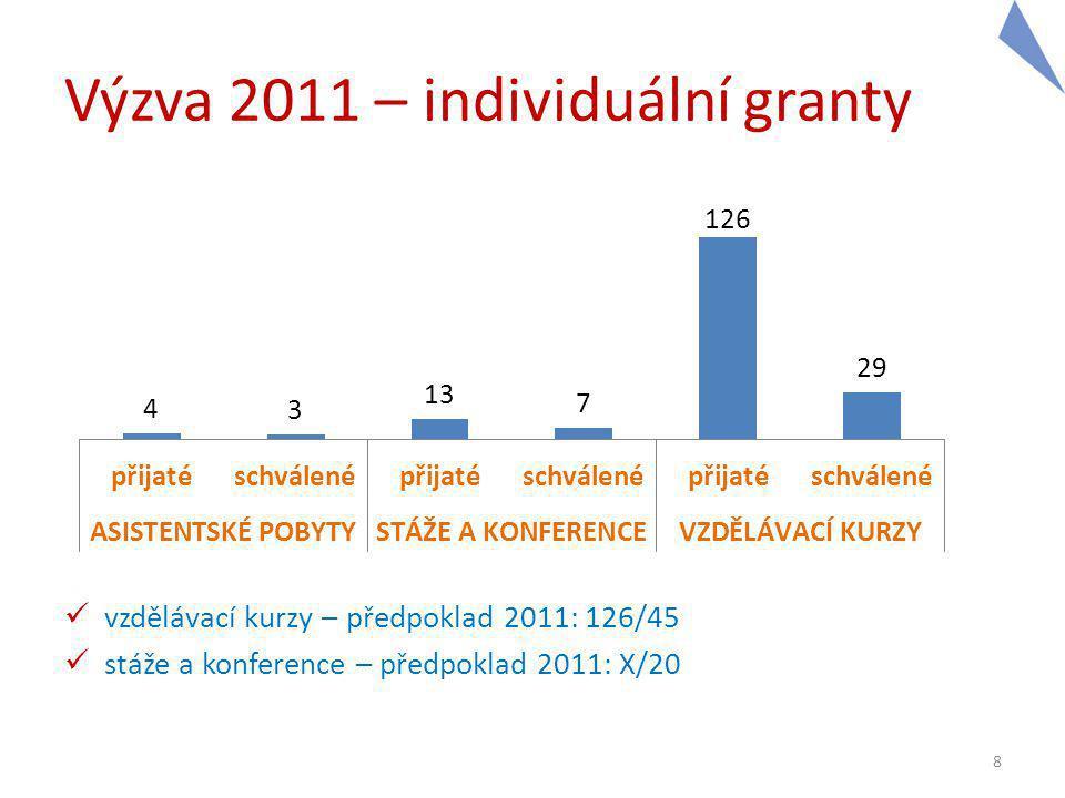 Výzva 2011 – individuální granty vzdělávací kurzy – předpoklad 2011: 126/45 stáže a konference – předpoklad 2011: X/20 8