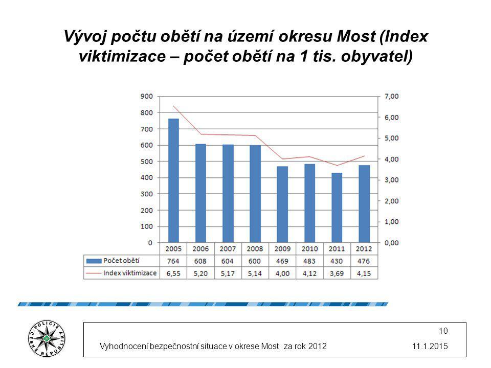 11.1.2015Vyhodnocení bezpečnostní situace v okrese Most za rok 2012 10 Vývoj počtu obětí na území okresu Most (Index viktimizace – počet obětí na 1 tis.