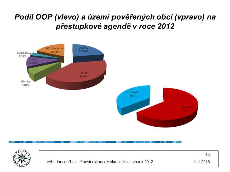 11.1.2015Vyhodnocení bezpečnostní situace v okrese Most za rok 2012 13 Podíl OOP (vlevo) a území pověřených obcí (vpravo) na přestupkové agendě v roce