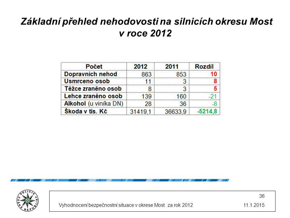 Základní přehled nehodovosti na silnicích okresu Most v roce 2012 11.1.2015Vyhodnocení bezpečnostní situace v okrese Most za rok 2012 36