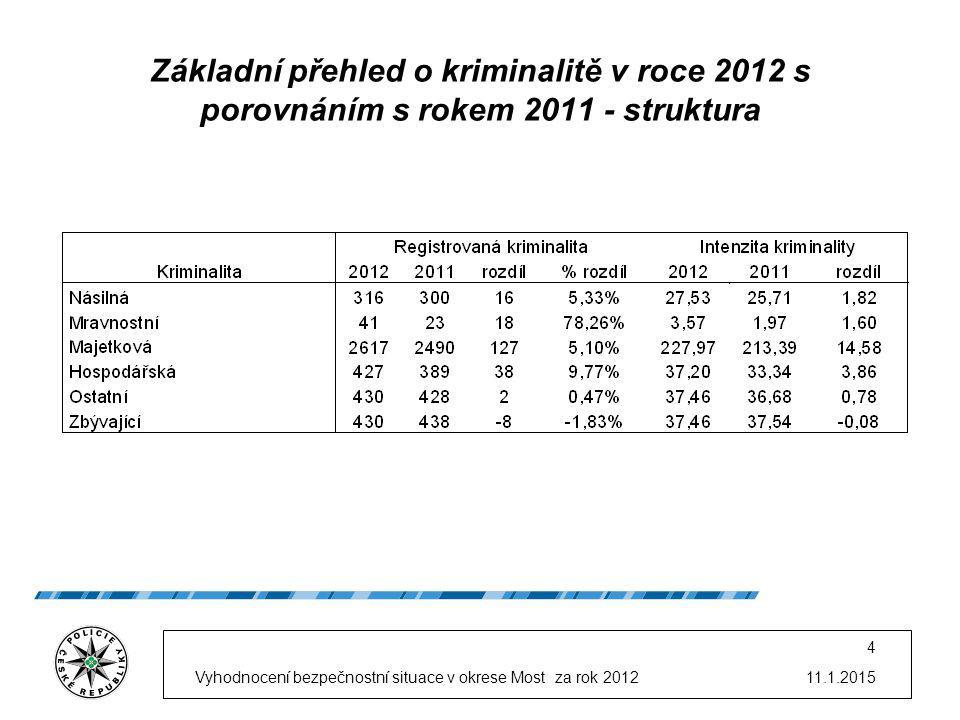 11.1.2015Vyhodnocení bezpečnostní situace v okrese Most za rok 2012 4 Základní přehled o kriminalitě v roce 2012 s porovnáním s rokem 2011 - struktura