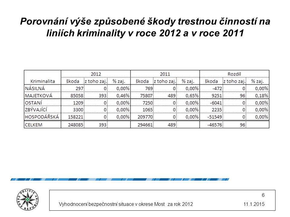 11.1.2015Vyhodnocení bezpečnostní situace v okrese Most za rok 2012 6 Porovnání výše způsobené škody trestnou činností na liniích kriminality v roce 2012 a v roce 2011