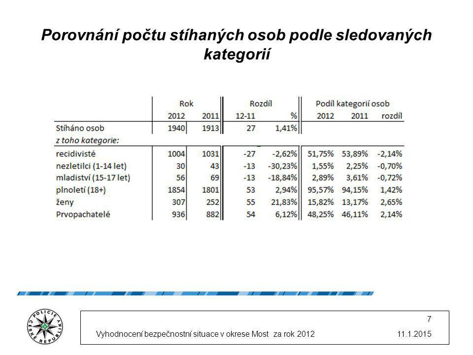 11.1.2015Vyhodnocení bezpečnostní situace v okrese Most za rok 2012 7 Porovnání počtu stíhaných osob podle sledovaných kategorií
