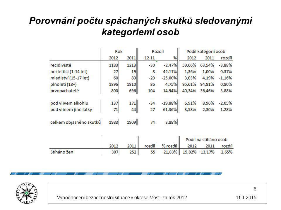 11.1.2015Vyhodnocení bezpečnostní situace v okrese Most za rok 2012 8 Porovnání počtu spáchaných skutků sledovanými kategoriemi osob