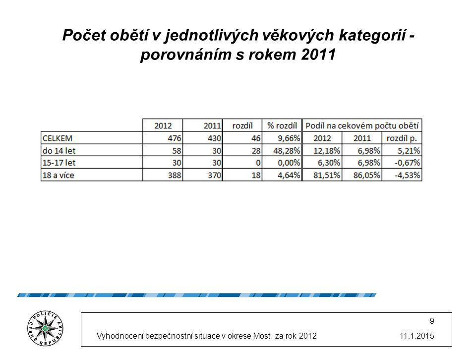Počet obětí v jednotlivých věkových kategorií - porovnáním s rokem 2011 11.1.2015Vyhodnocení bezpečnostní situace v okrese Most za rok 2012 9