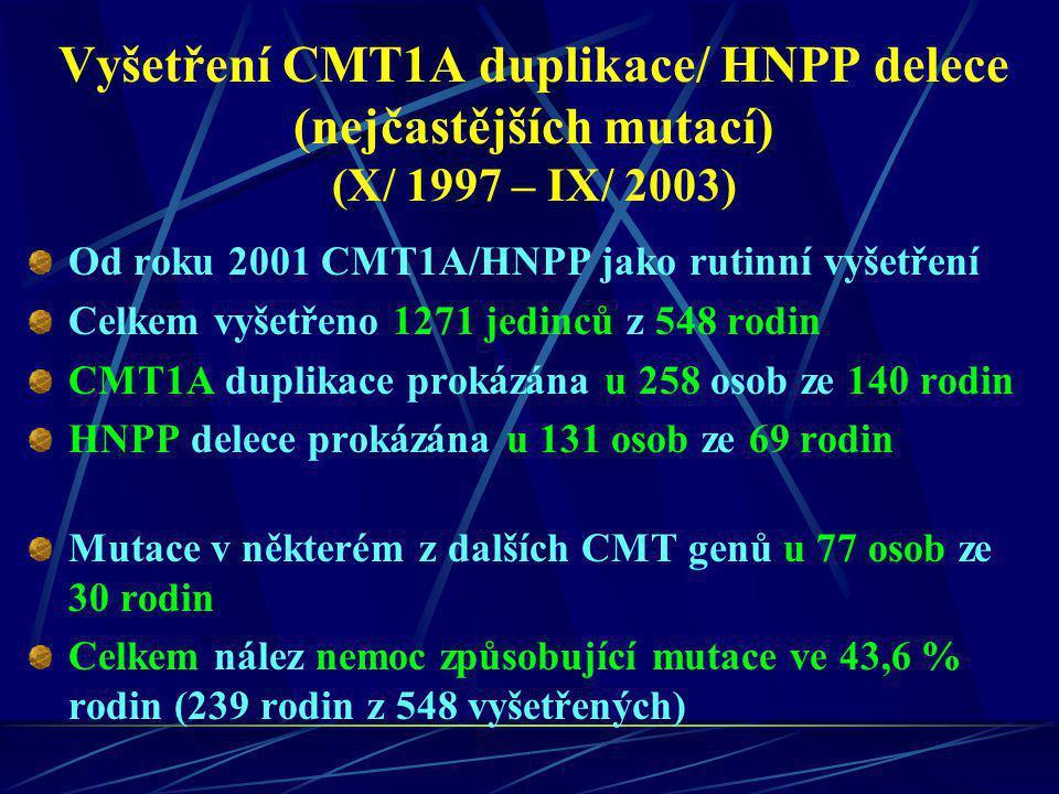 Vyšetření CMT1A duplikace/ HNPP delece (nejčastějších mutací) (X/ 1997 – IX/ 2003) Od roku 2001 CMT1A/HNPP jako rutinní vyšetření Celkem vyšetřeno 127