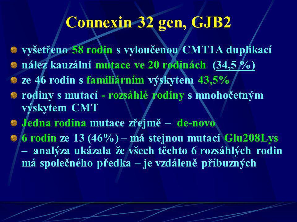 Connexin 32 gen, GJB2 vyšetřeno 58 rodin s vyloučenou CMT1A duplikací nález kauzální mutace ve 20 rodinách (34,5 %) ze 46 rodin s familiárním výskytem
