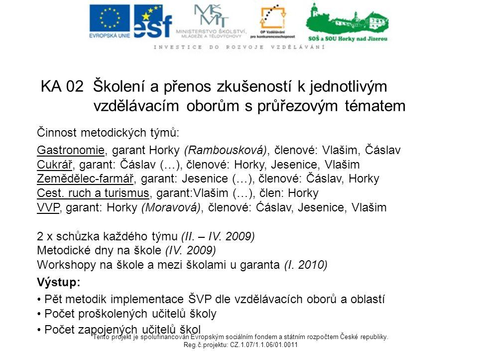 KA 02 Školení a přenos zkušeností k jednotlivým vzdělávacím oborům s průřezovým tématem Činnost metodických týmů: Gastronomie, garant Horky (Rambousková), členové: Vlašim, Čáslav Cukrář, garant: Čáslav (…), členové: Horky, Jesenice, Vlašim Zemědělec-farmář, garant: Jesenice (…), členové: Čáslav, Horky Cest.