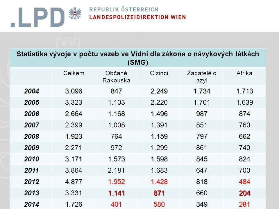 Statistika vývoje v počtu vazeb ve Vídni dle zákona o návykových látkách (SMG) Celkem Občané Rakouska Cizinci Žadatelé o azyl Afrika 20043.0968472.2491.7341.713 20053.3231.1032.2201.7011.639 20062.6641.1681.496987874 20072.3991.0081.391851760 20081.9237641.159797662 20092.2719721.299861740 20103.1711.5731.598845824 20113.8642.1811.683647700 20124.8771.9521.428818484 20133.3311.141871660204 20141.726401580349281