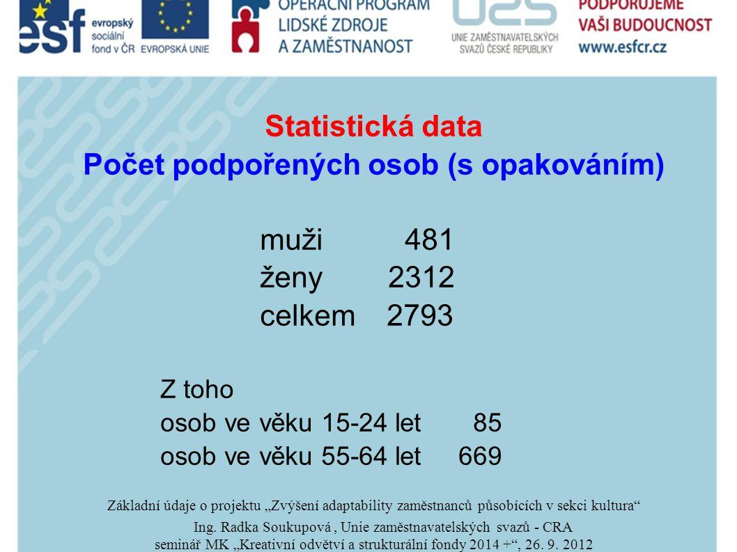 """Statistická data Počet podpořených osob (s opakováním) muži 481 ženy 2312 celkem 2793 Z toho osob ve věku 15-24 let 85 osob ve věku 55-64 let 669 Základní údaje o projektu """"Zvýšení adaptability zaměstnanců působících v sekci kultura Ing."""