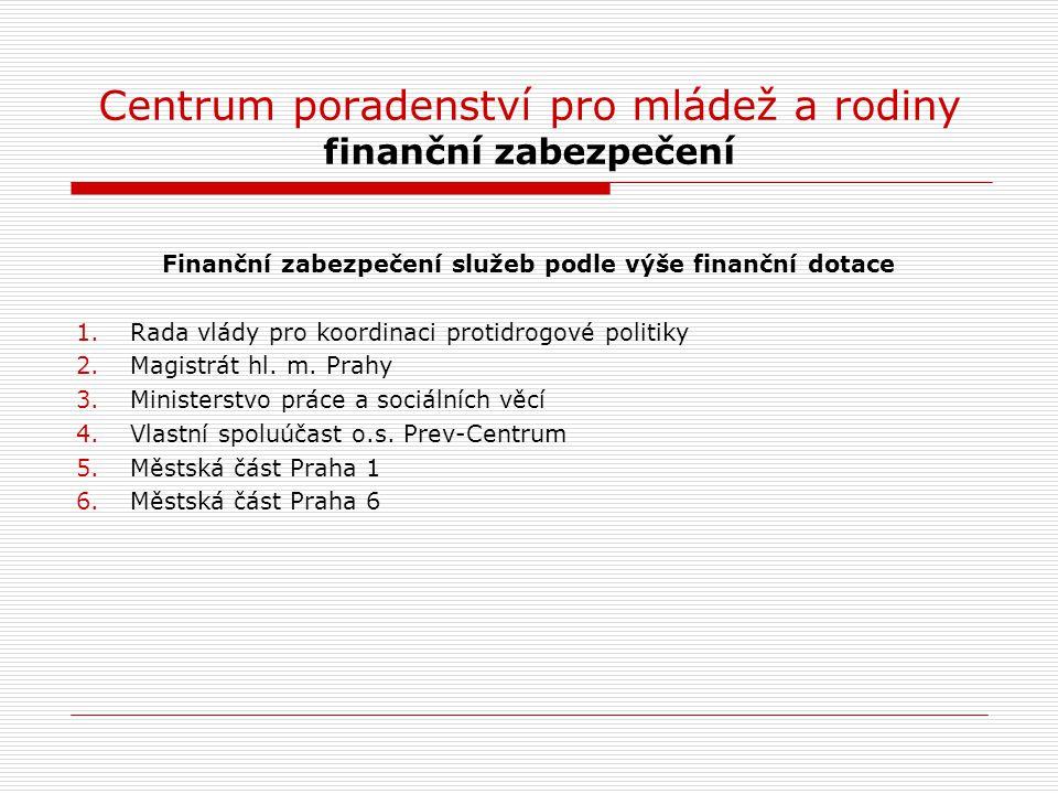 Centrum poradenství pro mládež a rodiny finanční zabezpečení Finanční zabezpečení služeb podle výše finanční dotace 1.Rada vlády pro koordinaci protid