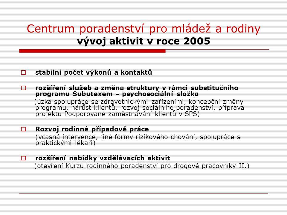 Centrum poradenství pro mládež a rodiny vývoj aktivit v roce 2005  stabilní počet výkonů a kontaktů  rozšíření služeb a změna struktury v rámci subs