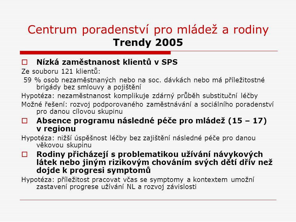 Centrum poradenství pro mládež a rodiny Trendy 2005  Nízká zaměstnanost klientů v SPS Ze souboru 121 klientů: 59 % osob nezaměstnaných nebo na soc. d