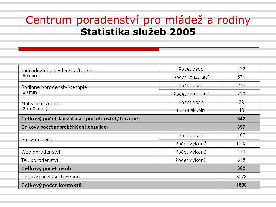 Centrum poradenství pro mládež a rodiny Statistika služeb 2005 Individuální poradenství/terapie (60 min.) Počet osob 122 Počet konzultací 574 Rodinné