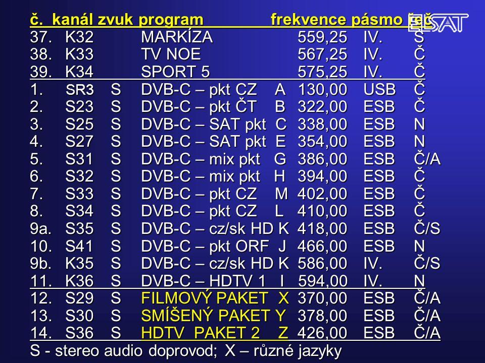 č. kanál zvuk program frekvence pásmo řeč 37.K32MARKÍZA559,25IV.S 38.K33TV NOE 567,25IV.Č 39.K34SPORT 5575,25IV.Č 1. SR3 SDVB-C – pkt CZ A130,00USBČ 2