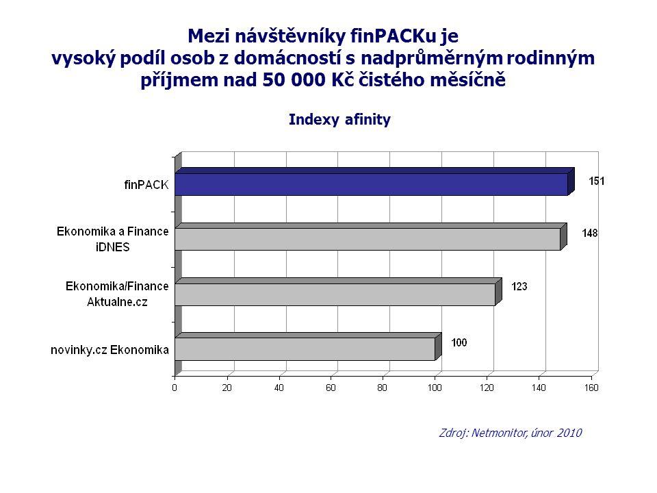 Mezi návštěvníky finPACKu je vysoký podíl osob z domácností s nadprůměrným rodinným příjmem nad 50 000 Kč čistého měsíčně Zdroj: Netmonitor, únor 2010 Indexy afinity