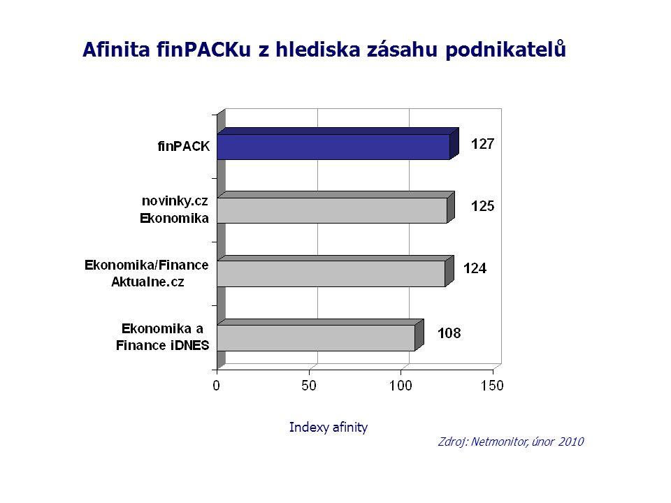 Afinita finPACKu z hlediska zásahu podnikatelů Zdroj: Netmonitor, únor 2010 Indexy afinity