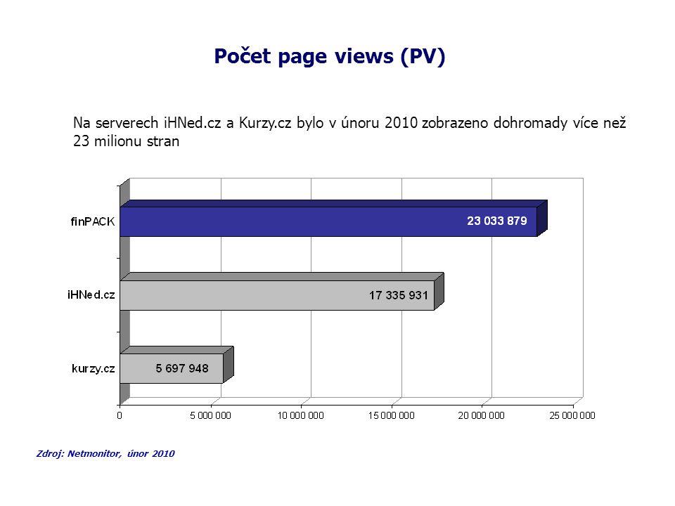 Počet reálných uživatelů (RU) - odhad Zdroj: Netmonitor, únor 2010 Dvojici serverů iHNed.cz a Kurzy.cz navštívilo v únoru 2010 cca 789 000 RU, z toho 719 775 reálných uživatelů bylo z ČR.