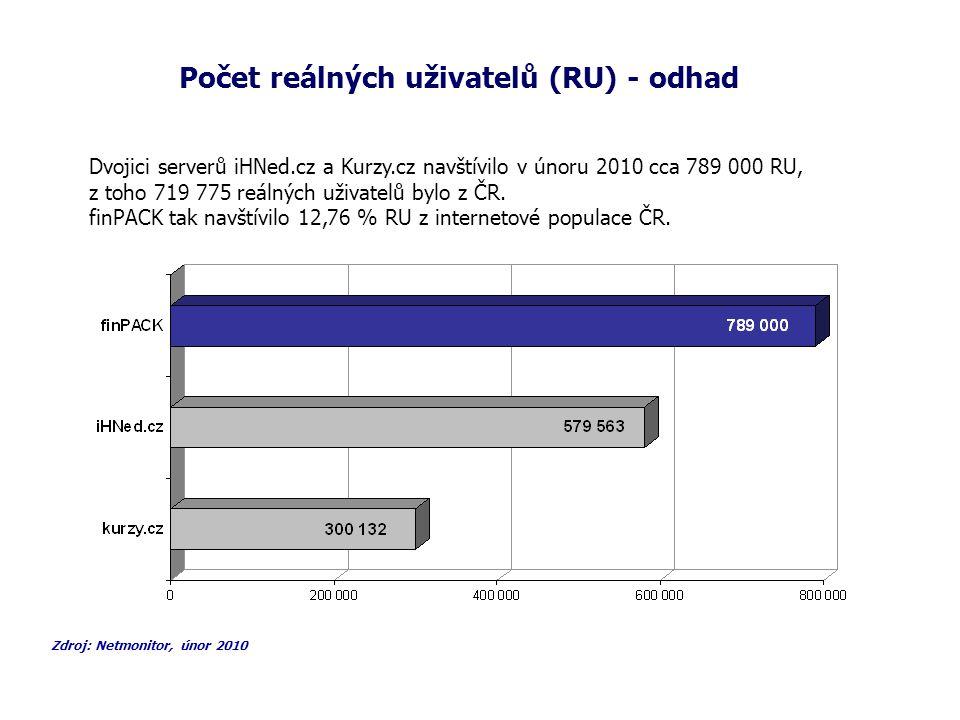 Srovnání page views finPACKu s konkurencí Zdroj: Netmonitor, únor 2010