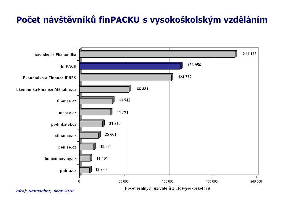 Počet návštěvníků finPACKU s vysokoškolským vzděláním Zdroj: Netmonitor, únor 2010