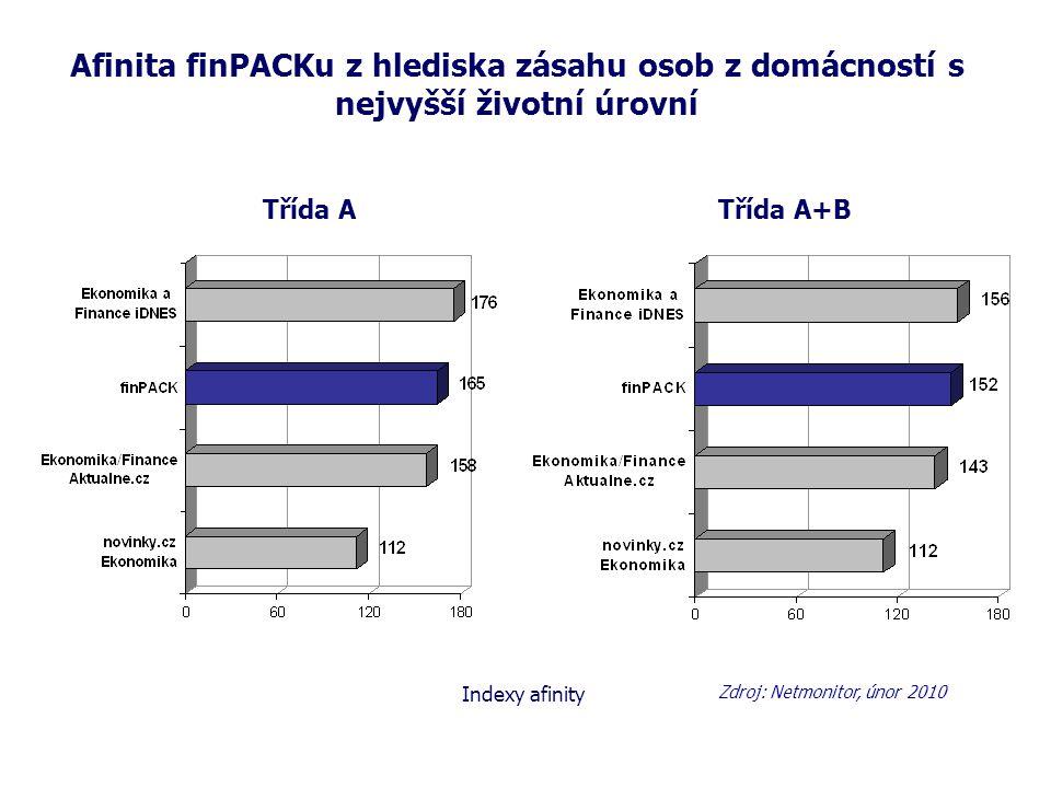 Afinita finPACKu z hlediska zásahu osob z domácností s nejvyšší životní úrovní Třída ATřída A+B Zdroj: Netmonitor, únor 2010 Indexy afinity