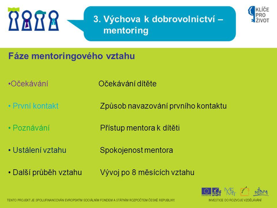 3. Výchova k dobrovolnictví – mentoring Fáze mentoringového vztahu Očekávání Očekávání dítěte První kontakt Způsob navazování prvního kontaktu Poznává