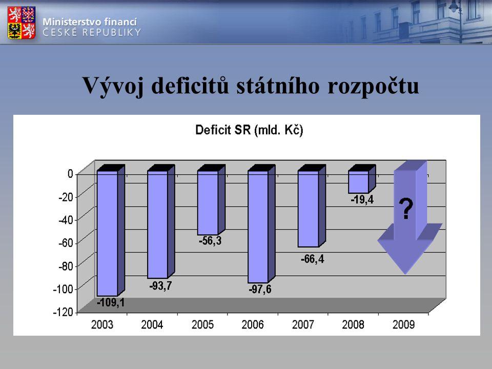 Vývoj deficitů státního rozpočtu
