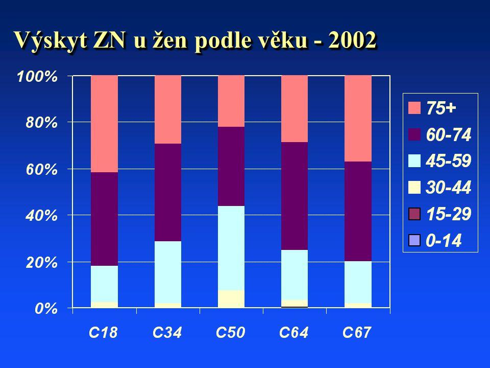 Výskyt ZN u žen podle věku - 2002
