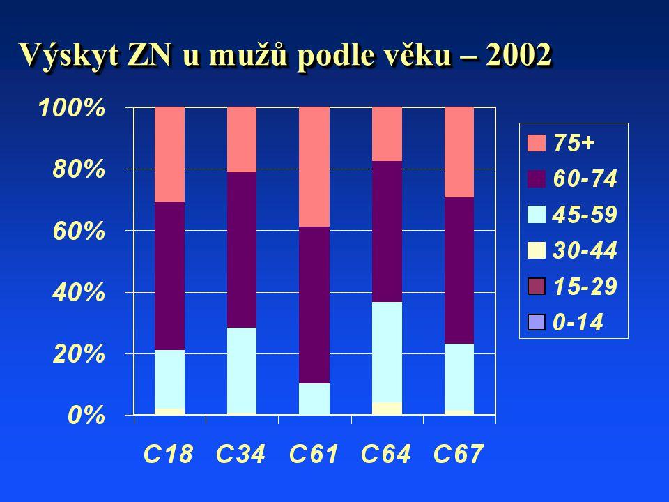 Výskyt ZN u mužů podle věku – 2002