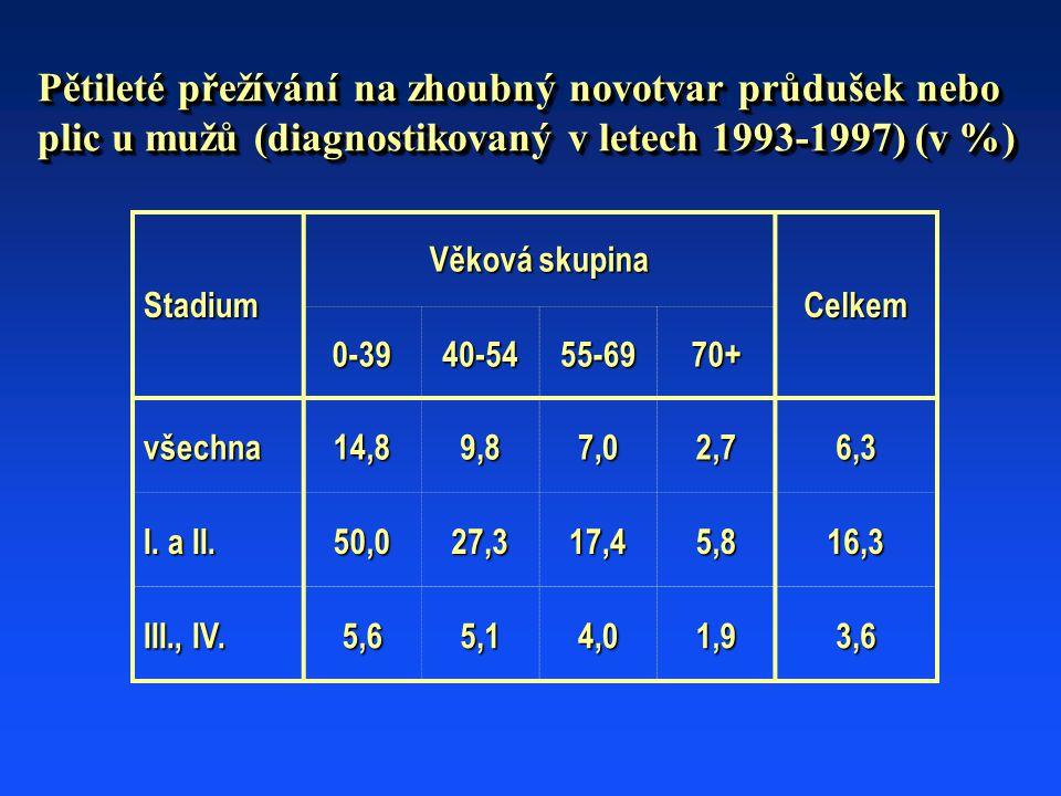 Pětileté přežívání na zhoubný novotvar průdušek nebo plic u mužů (diagnostikovaný v letech 1993-1997) (v %) Stadium Věková skupina Celkem 0-3940-5455-6970+ všechna14,89,87,02,76,3 I.