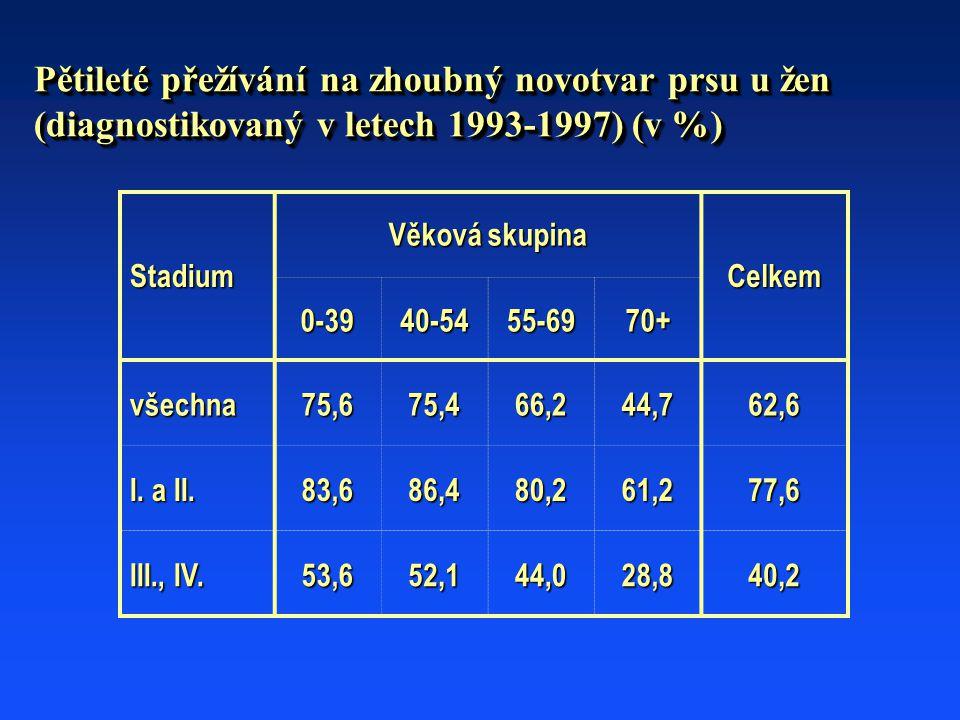 Pětileté přežívání na zhoubný novotvar prsu u žen (diagnostikovaný v letech 1993-1997) (v %) Stadium Věková skupina Celkem 0-3940-5455-6970+ všechna75,675,466,244,762,6 I.