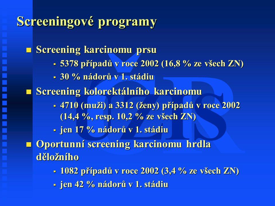 ČR ÚZIS Screeningové programy n Screening karcinomu prsu  5378 případů v roce 2002 (16,8 % ze všech ZN)  30 % nádorů v 1. stádiu n Screening kolorek