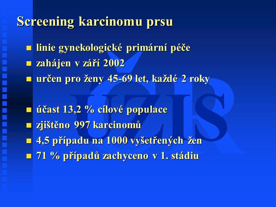 ČR ÚZIS Screening karcinomu prsu n linie gynekologické primární péče n zahájen v září 2002 n určen pro ženy 45-69 let, každé 2 roky n účast 13,2 % cíl