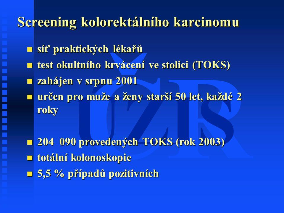 ČR ÚZIS Screening kolorektálního karcinomu n síť praktických lékařů n test okultního krvácení ve stolici (TOKS) n zahájen v srpnu 2001 n určen pro muže a ženy starší 50 let, každé 2 roky n 204 090 provedených TOKS (rok 2003) n totální kolonoskopie n 5,5 % případů pozitivních