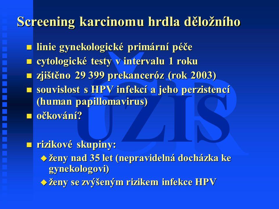 ČR ÚZIS Screening karcinomu hrdla děložního n linie gynekologické primární péče n cytologické testy v intervalu 1 roku n zjištěno 29 399 prekanceróz (rok 2003) n souvislost s HPV infekcí a jeho perzistencí (human papillomavirus) n očkování.