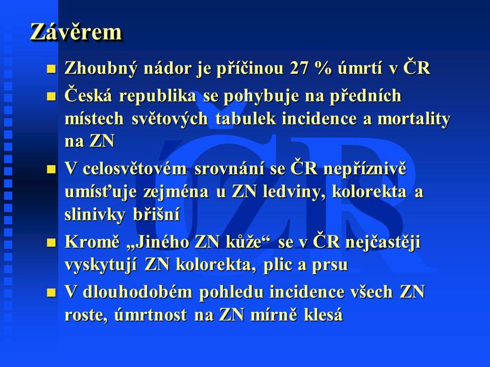 ČR ÚZISZávěremZávěrem n Zhoubný nádor je příčinou 27 % úmrtí v ČR n Česká republika se pohybuje na předních místech světových tabulek incidence a mort