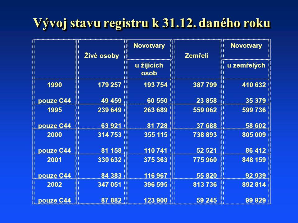 Vývoj stavu registru k 31.12. daného roku Živé osoby Novotvary Zemřelí Novotvary u žijících osob u zemřelých 1990 pouze C44 179 257 49 459 193 754 60